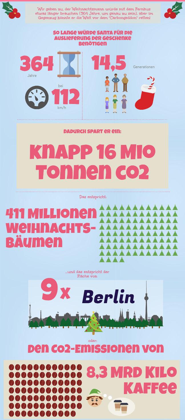 So viel CO2 könnte der Weihnachtsmann einsparen