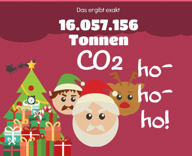 Die Emissionen des Weihnachtsmanns